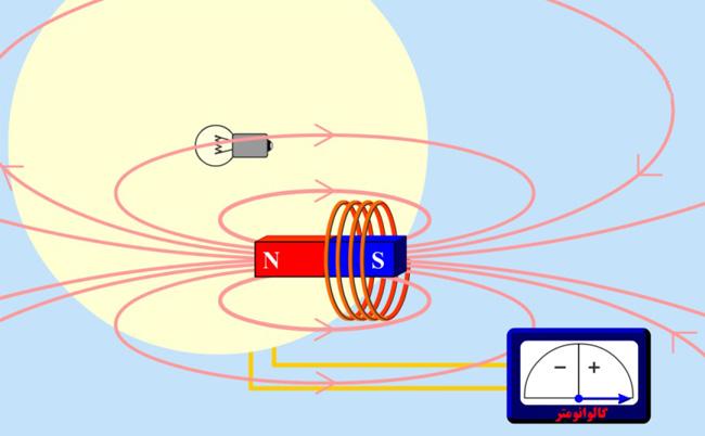 جریان الکتریسیته چطور به وجود می آید