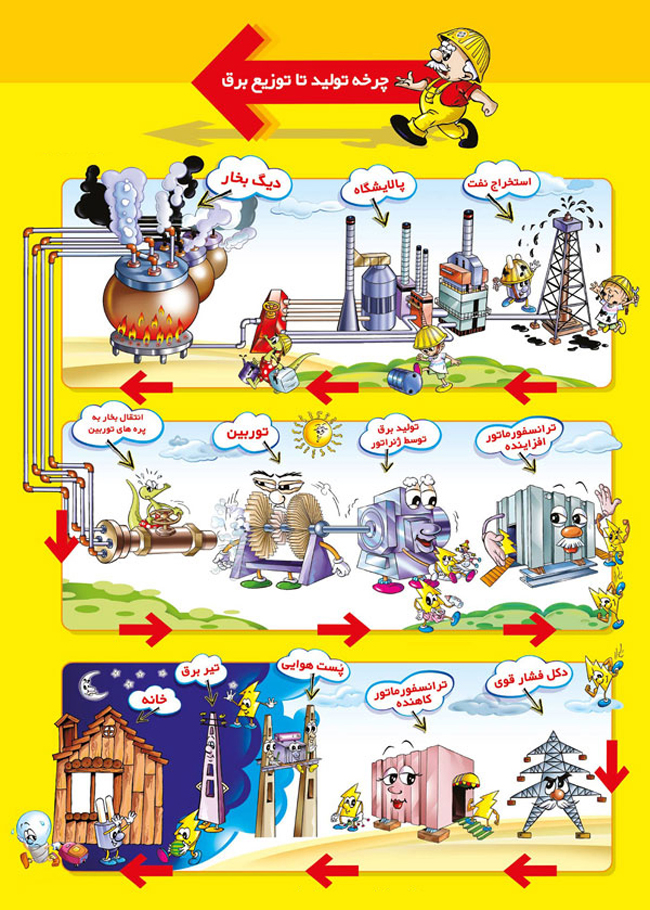 چرخه تولید برق تا درب خانه