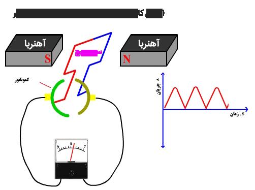 مولد یا تولید کننده نیروی الکتریسیته